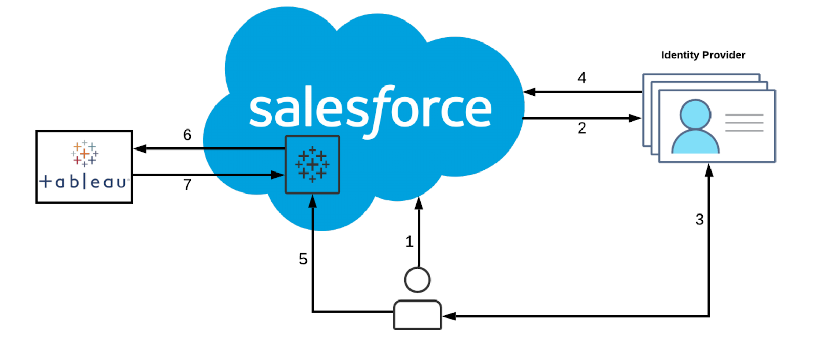 Integrate Tableau and Salesforce